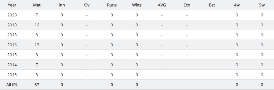 Quinton de Kock IPL 2020 STATISTICS