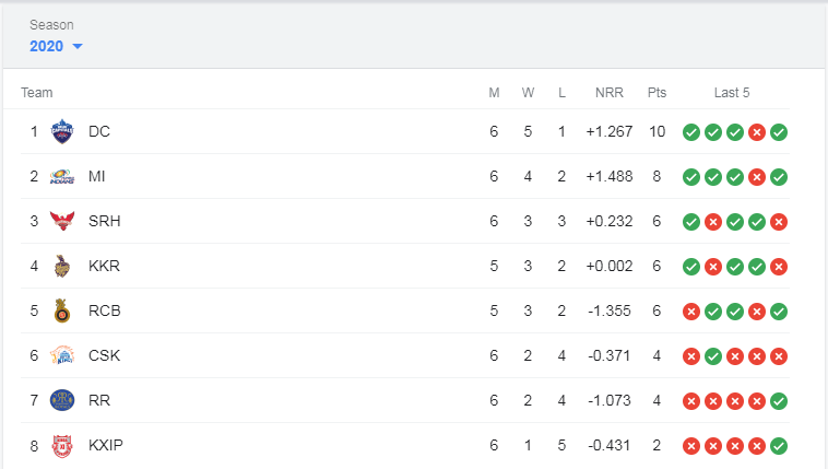 ipl-2020-latest-table-chart-images